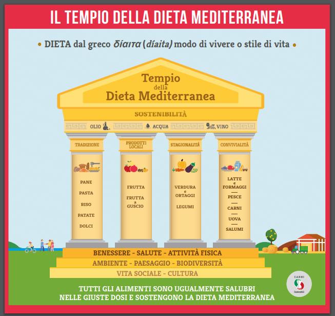 Il Tempio Della Dieta Mediterranea Una Nuova Iconografia Per I Primi 10 Anni Patrimonio Dell Unesco